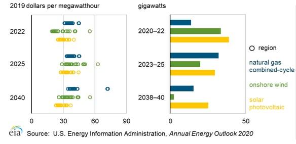 Electricity_cost_renewable_energy-1