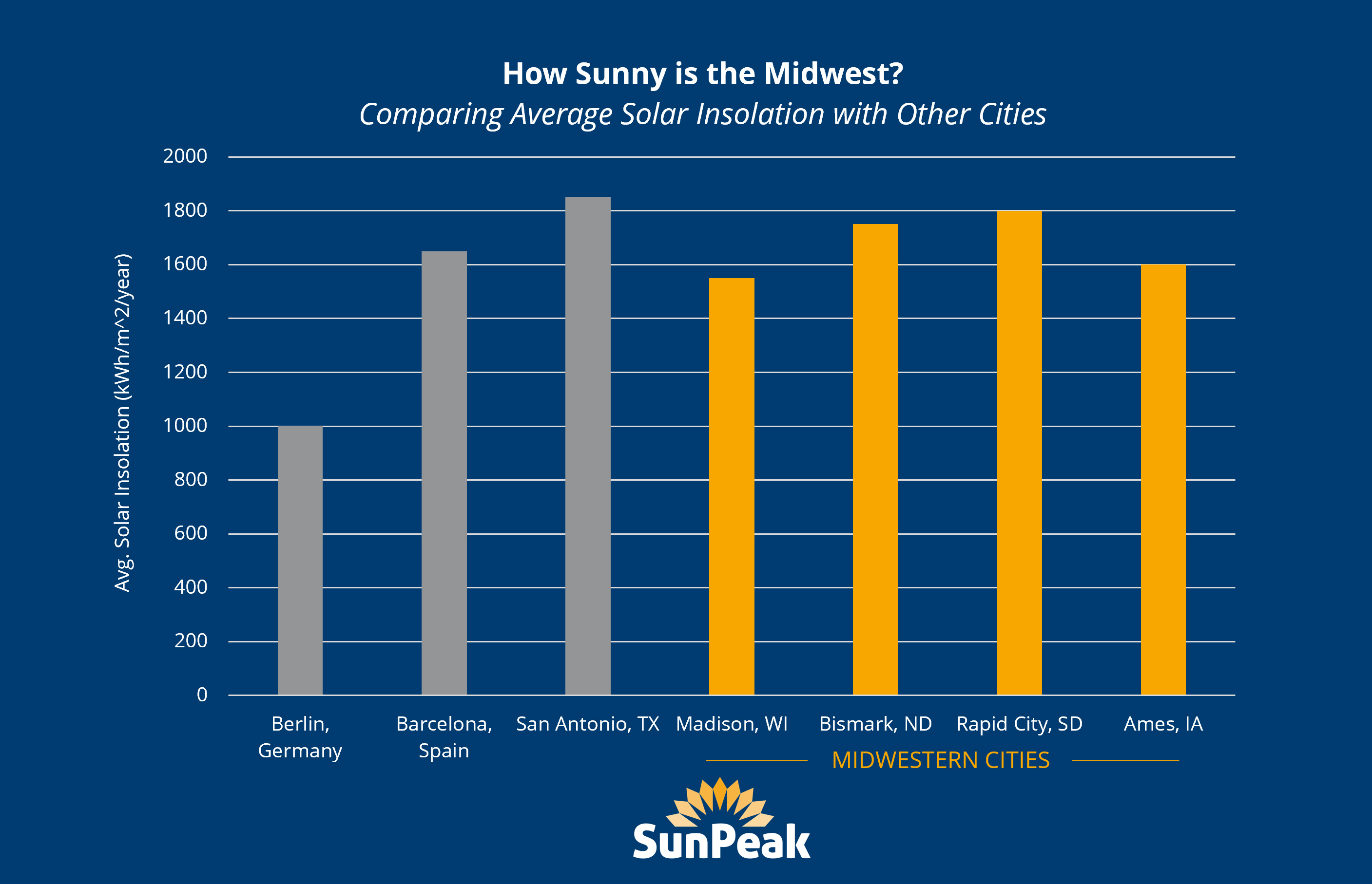 MidwestSolar