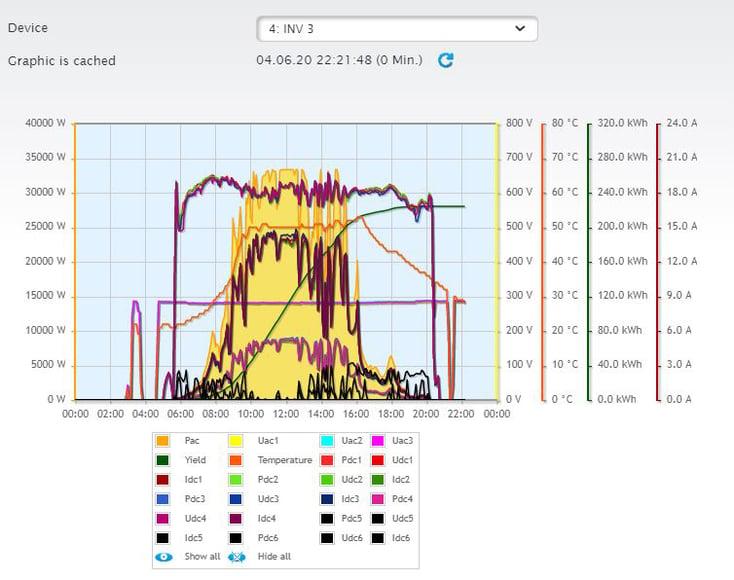 Solar-Monitoring-SunPeak1
