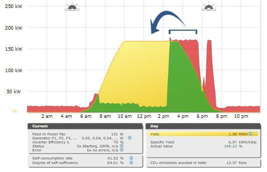 Solar-Monitoring-SunPeak6