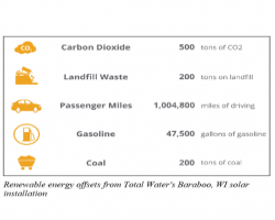 Renewable energy offset results